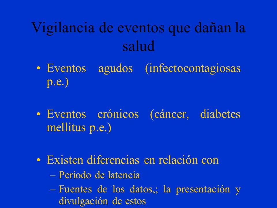 Principales SV utilizados Notificación obligatoria de enfermedades –Lista de enfermedades y problemas en salud Vigilancia basada en laboratorios –Dato