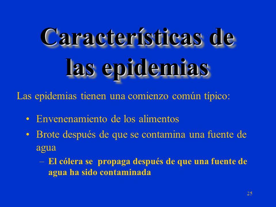 Global: Organización Mundial de la Salud (WHO) en Ginebra: –Expedientes estadísticos de la salud, índices de infección, epidemias en la mayor parte de