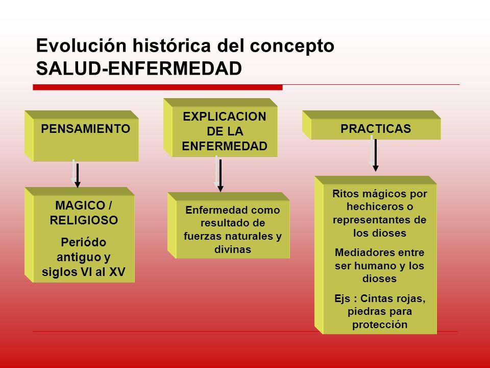 Evolución histórica del concepto SALUD-ENFERMEDAD PENSAMIENTO EXPLICACION DE LA ENFERMEDAD PRACTICAS MAGICO / RELIGIOSO Periódo antiguo y siglos VI al