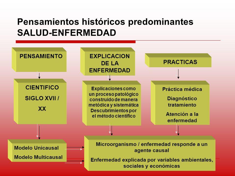 Pensamientos históricos predominantes SALUD-ENFERMEDAD PENSAMIENTOEXPLICACION DE LA ENFERMEDAD PRACTICAS CIENTIFICO SIGLO XVII / XX Explicaciones como
