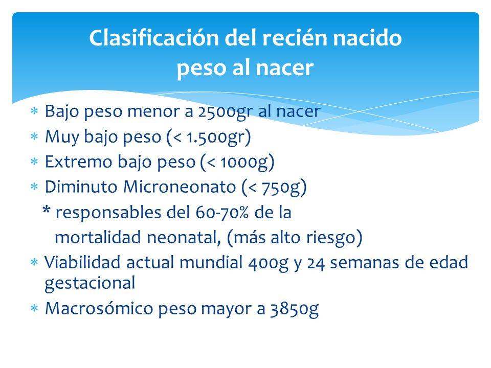 Bajo peso menor a 2500gr al nacer Muy bajo peso (< 1.500gr) Extremo bajo peso (< 1000g) Diminuto Microneonato (< 750g) * responsables del 60-70% de la