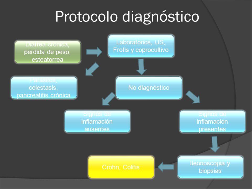 Protocolo diagnóstico Diarrea crónica, pérdida de peso, esteatorrea Laboratorios, US, Frotis y coprocultivo Parásitos, colestasis, pancreatitis crónic