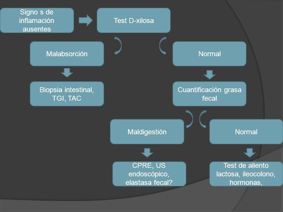 Signo s de inflamación ausentes Test D-xilosa MalabsorciónNormal Biopsia intestinal, TGI, TAC Cuantificación grasa fecal MaldigestiónNormal CPRE, US e
