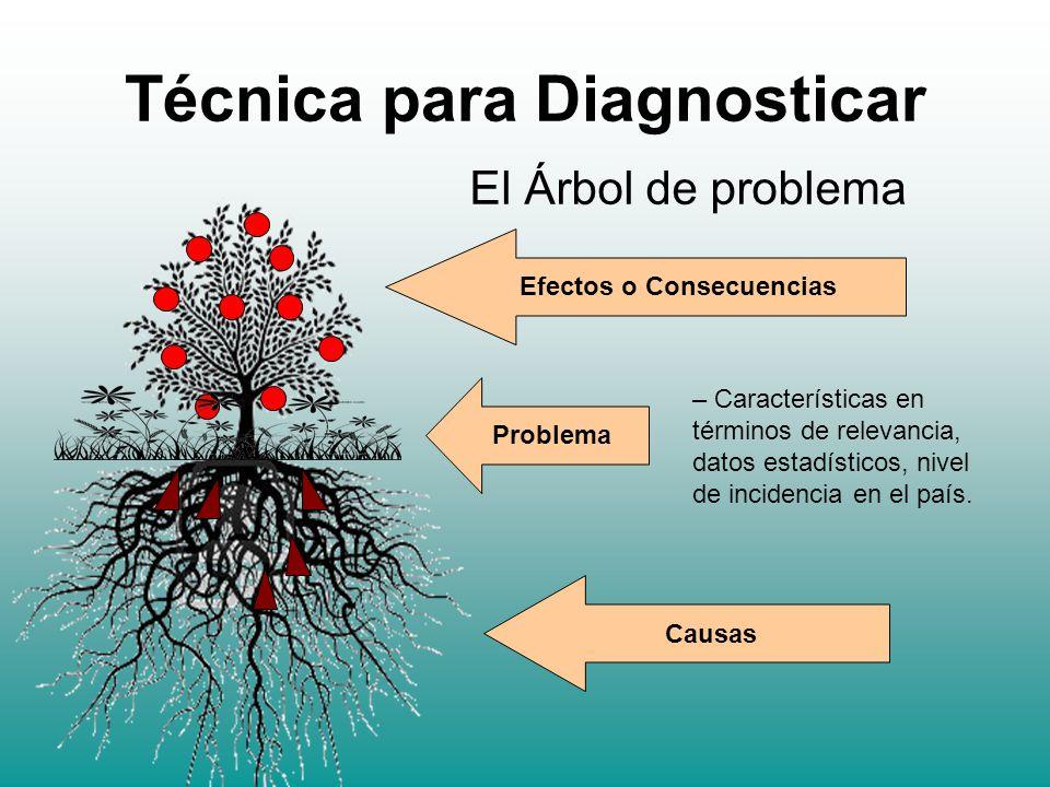Técnica para Diagnosticar El Árbol de problema Efectos o Consecuencias Problema Causas – Características en términos de relevancia, datos estadísticos