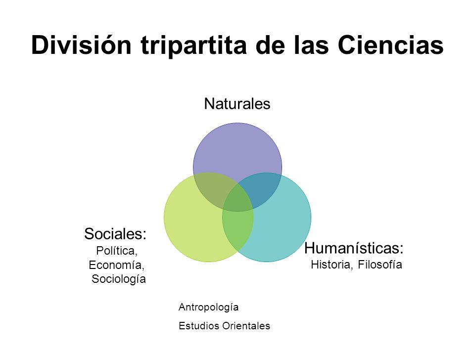División tripartita de las Ciencias Naturales Humanísticas: Historia, Filosofía Sociales: Política, Economía, Sociología Antropología Estudios Orienta