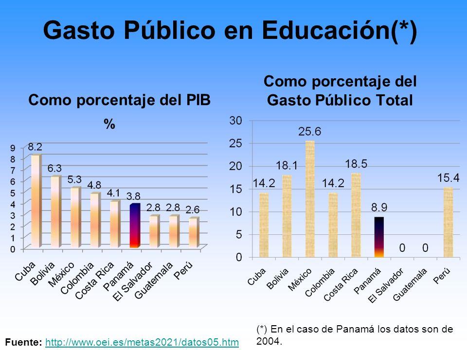 Inversión en Educación Fuente: MEDUCA, Estadísticas Educativas 2009 Panamá.