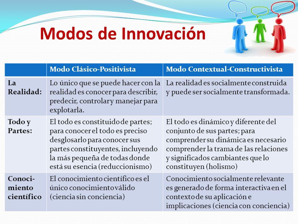 Modos de Innovación Modo Clásico-PositivistaModo Contextual-Constructivista La Realidad: Lo único que se puede hacer con la realidad es conocer para d