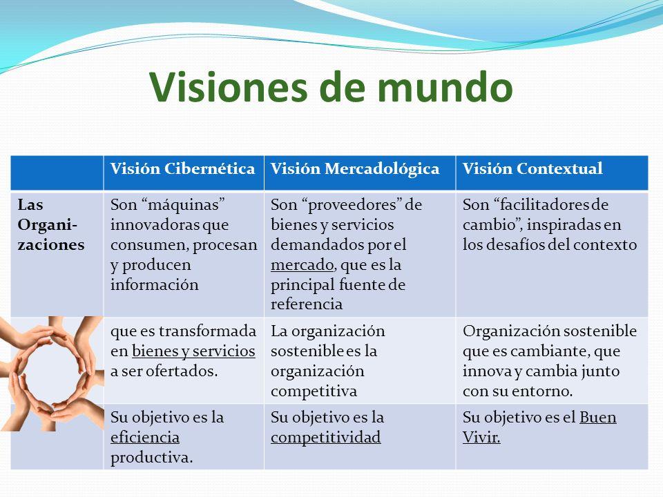 Visiones de mundo Visión CibernéticaVisión MercadológicaVisión Contextual Las Organi- zaciones Son máquinas innovadoras que consumen, procesan y produ