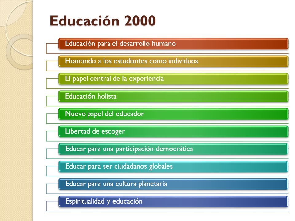 Educación 2000 Educación para el desarrollo humanoHonrando a los estudiantes como individuosEl papel central de Ia experienciaEducación holistaNuevo p