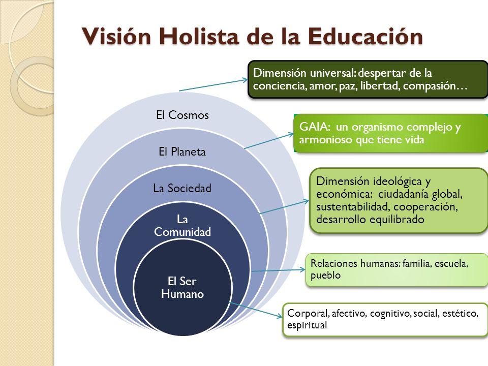 Visión Holista de la Educación El Cosmos El Planeta La Sociedad La Comunidad El Ser Humano Relaciones humanas: familia, escuela, pueblo Dimensión ideo