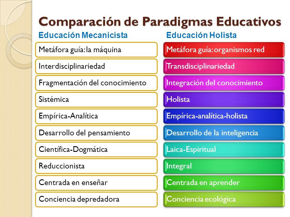 Comparación de Paradigmas Educativos Metáfora guía: la máquinaInterdisciplinariedadFragmentación del conocimientoSistémicaEmpírica-AnalíticaDesarrollo
