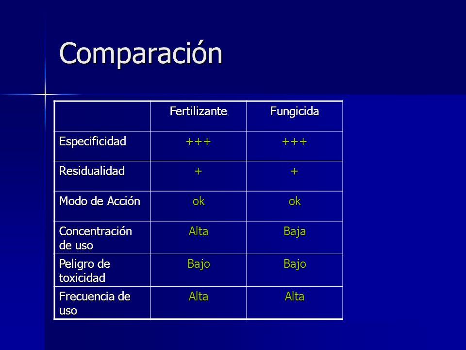 Modo de Aplicación FungicidaFertilizante Reg.