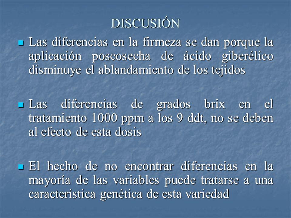 DISCUSIÓN Las diferencias en la firmeza se dan porque la aplicación poscosecha de ácido giberélico disminuye el ablandamiento de los tejidos Las difer