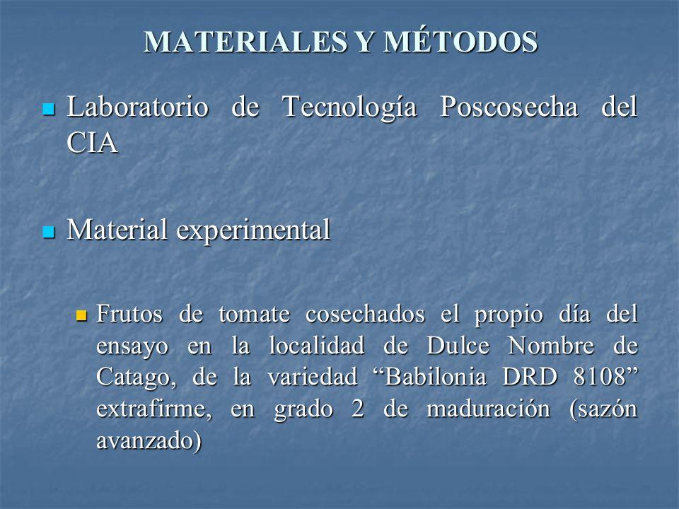 MATERIALES Y MÉTODOS Procedimiento de laboratorio Procedimiento de laboratorio Inmersión de los frutos en una solución de hipoclorito de sodio (1%), por 15 segundos Inmersión de los frutos en una solución de hipoclorito de sodio (1%), por 15 segundos Tratamientos: Tratamientos: 500 ppm 500 ppm 750 ppm 750 ppm 1000 ppm 1000 ppm Testigo Testigo Producto comercial: PROGIBB (4%) Producto comercial: PROGIBB (4%) Preparación de una solución madre de 1000 ppm y luego disoluciones Preparación de una solución madre de 1000 ppm y luego disoluciones Aplicación con algodón en el pedúnculo Aplicación con algodón en el pedúnculo Almacenaje a temperatura ambiente (25 ºC) Almacenaje a temperatura ambiente (25 ºC)