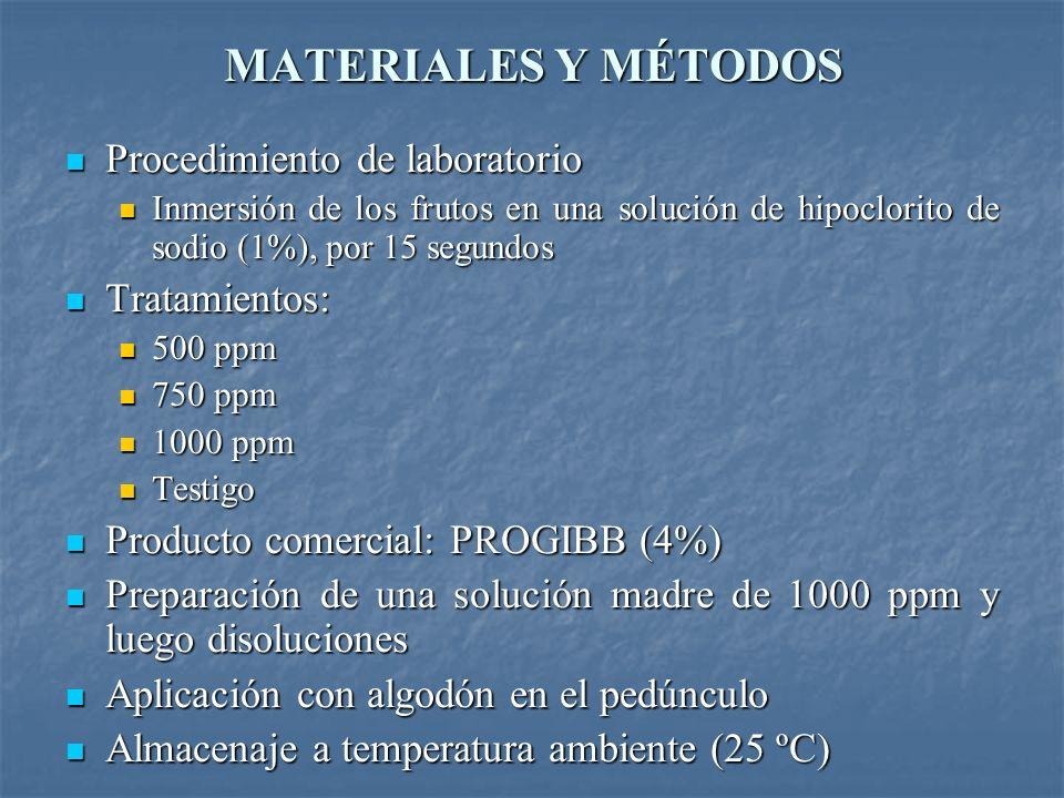 MATERIALES Y MÉTODOS Procedimiento de laboratorio Procedimiento de laboratorio Inmersión de los frutos en una solución de hipoclorito de sodio (1%), p
