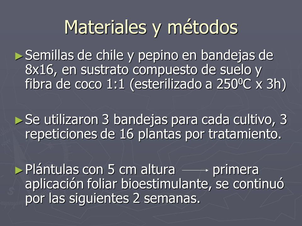 Materiales y métodos Semillas de chile y pepino en bandejas de 8x16, en sustrato compuesto de suelo y fibra de coco 1:1 (esterilizado a 250 0 C x 3h)