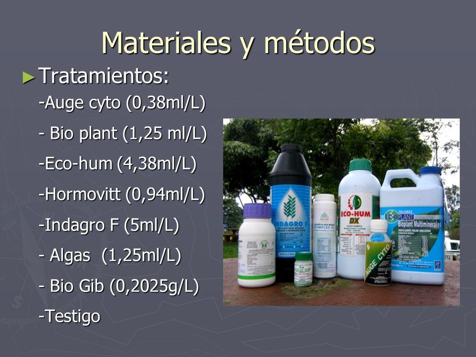 Tratamientos: Tratamientos: - Auge cyto (0,38ml/L) - Bio plant (1,25 ml/L) -Eco-hum (4,38ml/L) -Hormovitt (0,94ml/L) -Indagro F (5ml/L) - Algas (1,25m