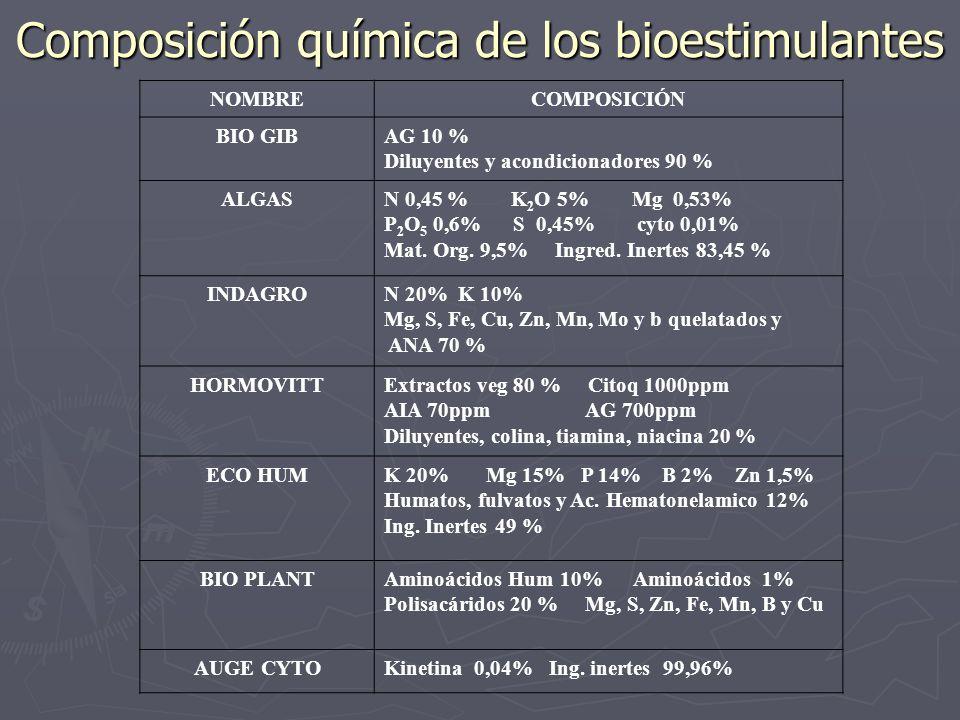 Composición química de los bioestimulantes NOMBRECOMPOSICIÓN BIO GIBAG 10 % Diluyentes y acondicionadores 90 % ALGASN 0,45 % K 2 O 5% Mg 0,53% P 2 O 5