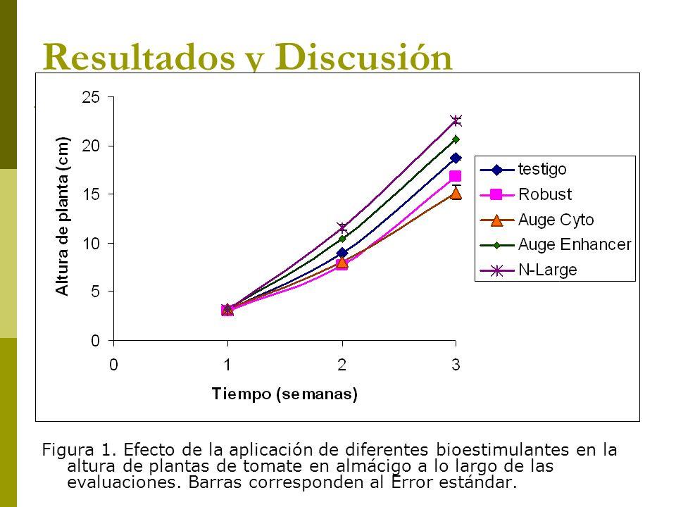 Resultados y Discusión Figura 1. Efecto de la aplicación de diferentes bioestimulantes en la altura de plantas de tomate en almácigo a lo largo de las