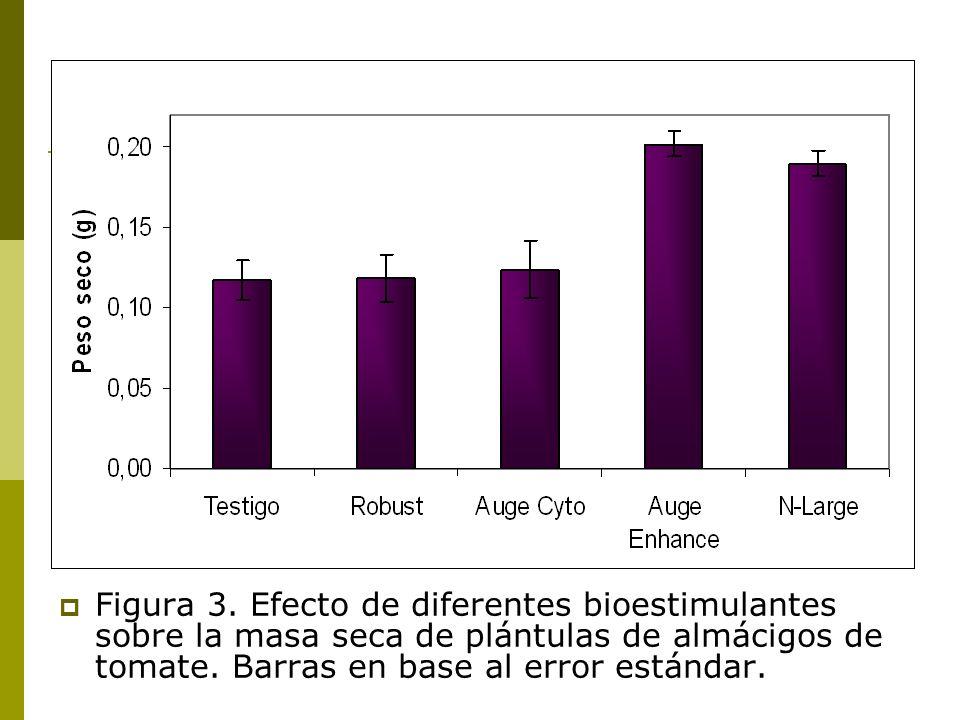 Figura 3. Efecto de diferentes bioestimulantes sobre la masa seca de plántulas de almácigos de tomate. Barras en base al error estándar.