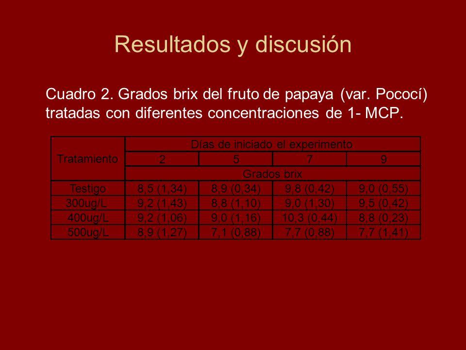Cuadro 2. Grados brix del fruto de papaya (var. Pococí) tratadas con diferentes concentraciones de 1- MCP. Resultados y discusión 2579 Testigo8,5 (1,3