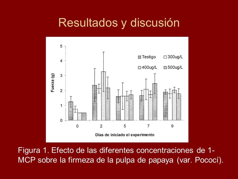Figura 1. Efecto de las diferentes concentraciones de 1- MCP sobre la firmeza de la pulpa de papaya (var. Pococí). Resultados y discusión