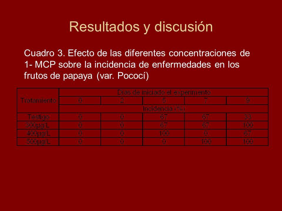Cuadro 3. Efecto de las diferentes concentraciones de 1- MCP sobre la incidencia de enfermedades en los frutos de papaya (var. Pococí)