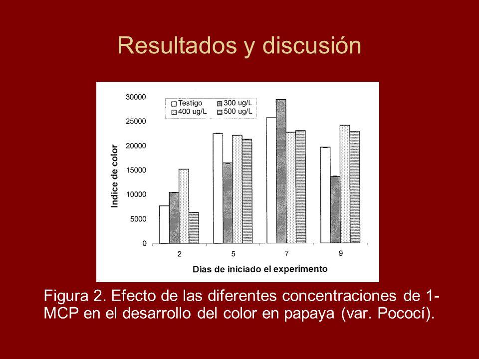 Resultados y discusión Figura 2. Efecto de las diferentes concentraciones de 1- MCP en el desarrollo del color en papaya (var. Pococí).