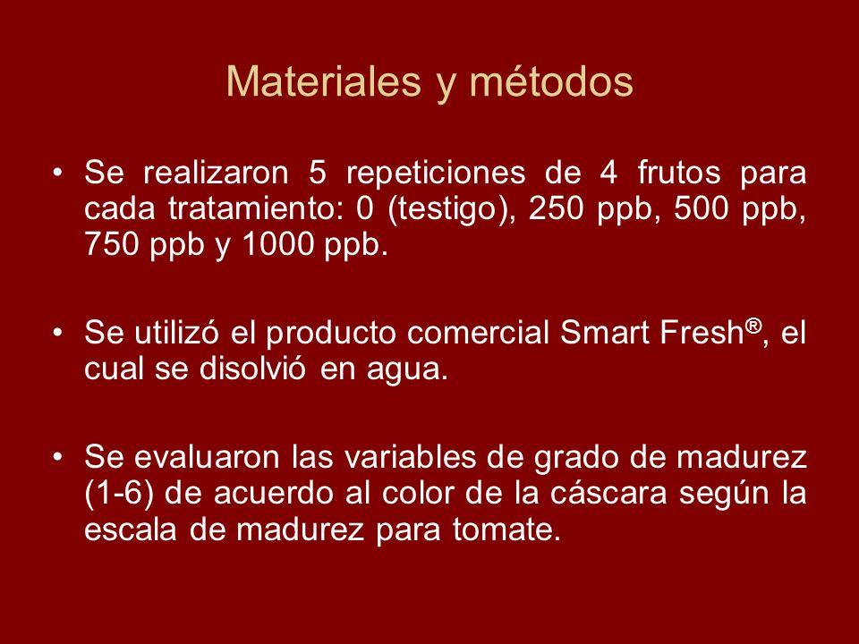Se realizaron 5 repeticiones de 4 frutos para cada tratamiento: 0 (testigo), 250 ppb, 500 ppb, 750 ppb y 1000 ppb. Se utilizó el producto comercial Sm