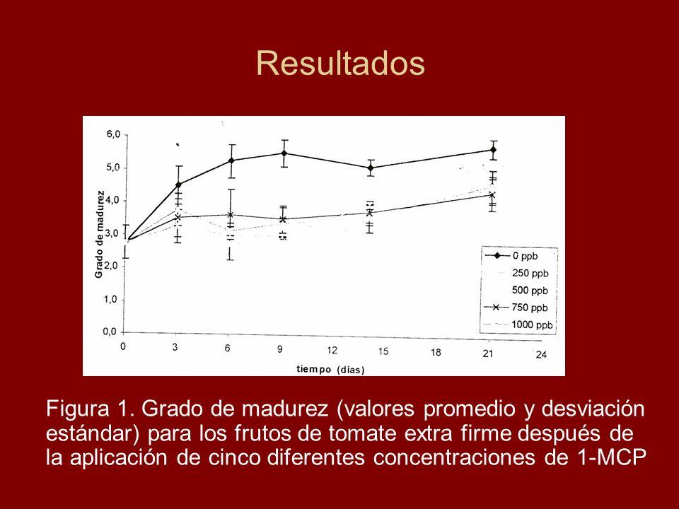 Resultados Figura 1. Grado de madurez (valores promedio y desviación estándar) para los frutos de tomate extra firme después de la aplicación de cinco