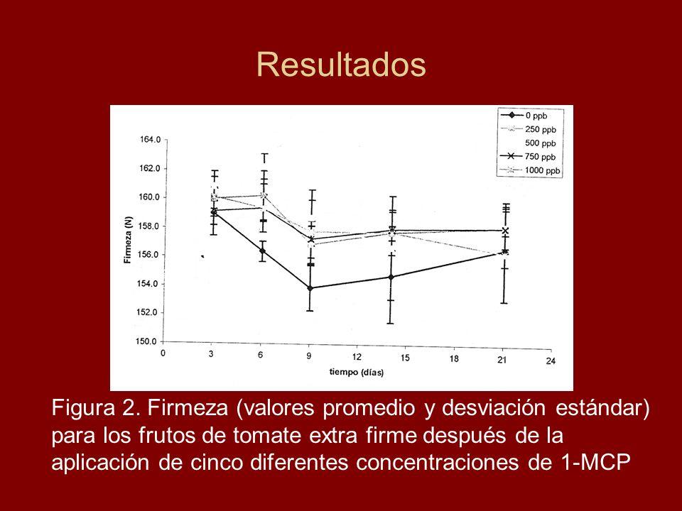Resultados Figura 2. Firmeza (valores promedio y desviación estándar) para los frutos de tomate extra firme después de la aplicación de cinco diferent