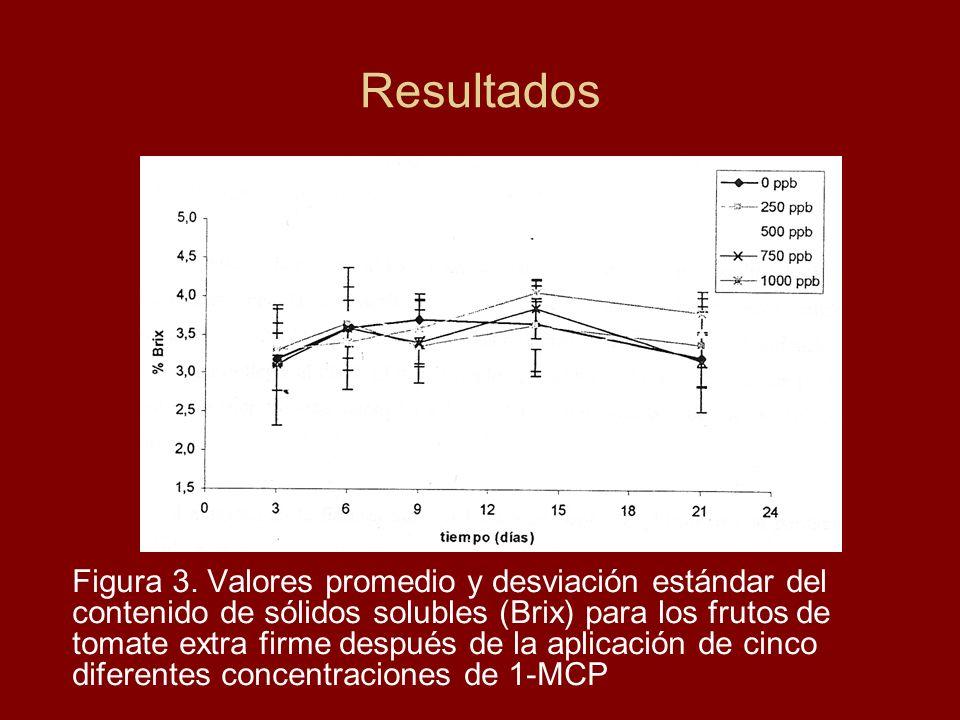 Resultados Figura 3. Valores promedio y desviación estándar del contenido de sólidos solubles (Brix) para los frutos de tomate extra firme después de