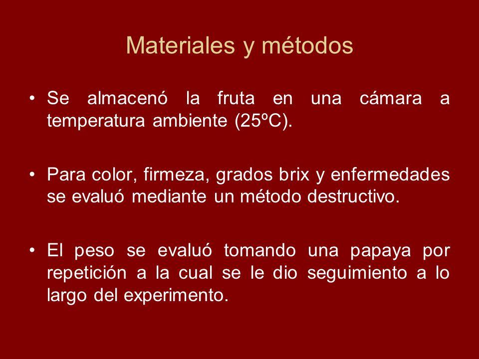 Materiales y métodos Se almacenó la fruta en una cámara a temperatura ambiente (25ºC). Para color, firmeza, grados brix y enfermedades se evaluó media