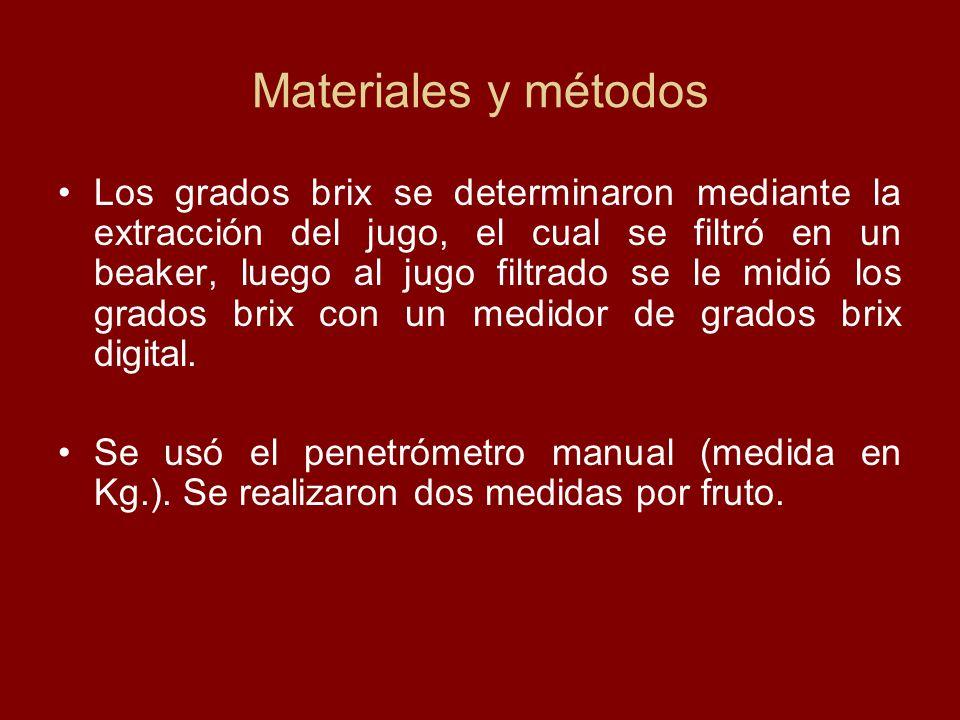 Materiales y métodos Para la evaluación del color se utilizó un colorímetro.