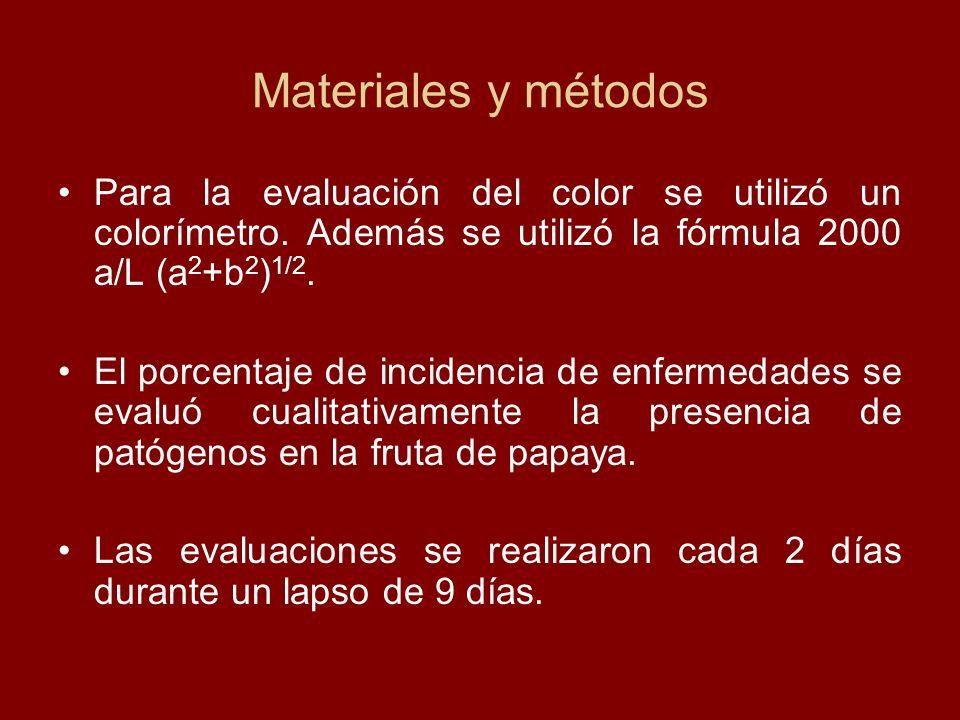 Materiales y métodos Para la evaluación del color se utilizó un colorímetro. Además se utilizó la fórmula 2000 a/L (a 2 +b 2 ) 1/2. El porcentaje de i
