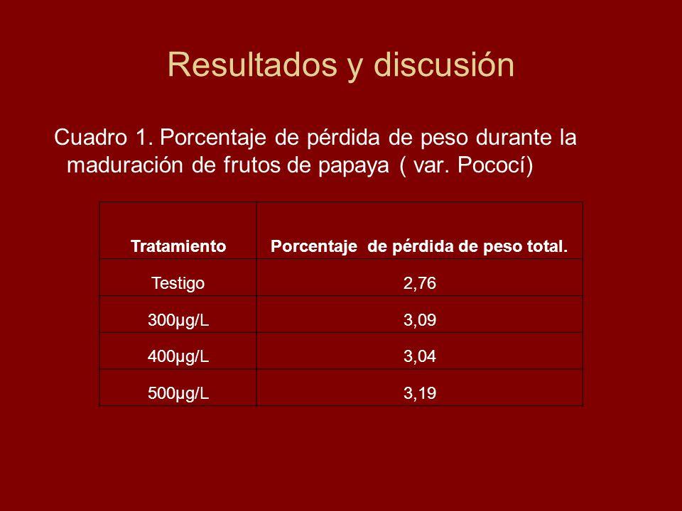 Resultados y discusión Cuadro 1. Porcentaje de pérdida de peso durante la maduración de frutos de papaya ( var. Pococí) TratamientoPorcentaje de pérdi
