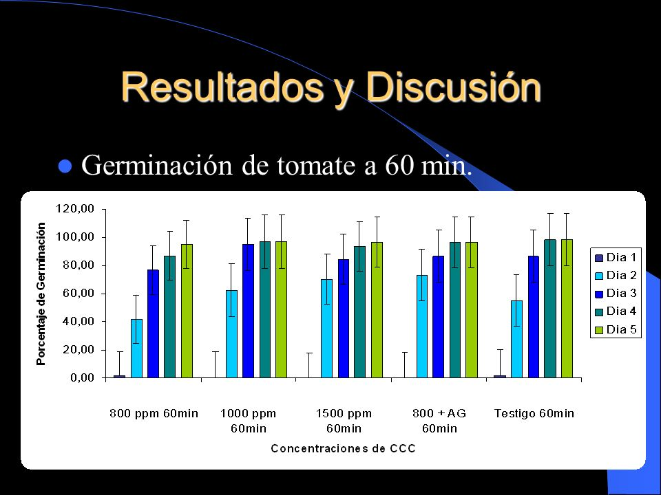 Resultados y Discusión Germinación de tomate a 60 min.
