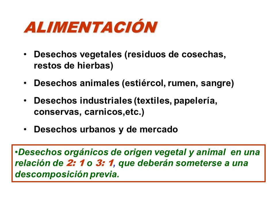 ALIMENTACIÓN Desechos vegetales (residuos de cosechas, restos de hierbas) Desechos animales (estiércol, rumen, sangre) Desechos industriales (textiles