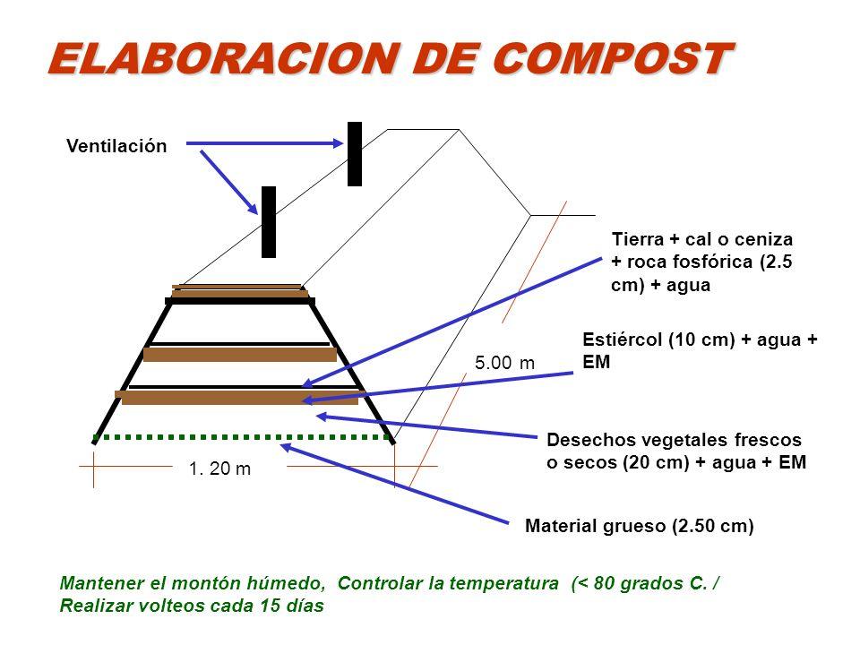 1. 20 m 5.00 m ELABORACION DE COMPOST Material grueso (2.50 cm) Desechos vegetales frescos o secos (20 cm) + agua + EM Estiércol (10 cm) + agua + EM T