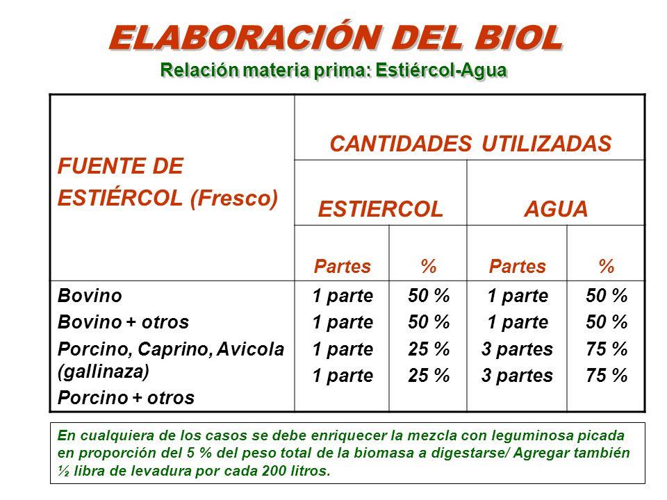 ELABORACIÓN DEL BIOL Relación materia prima: Estiércol-Agua FUENTE DE ESTIÉRCOL (Fresco) CANTIDADES UTILIZADAS ESTIERCOLAGUA Partes% % Bovino Bovino +