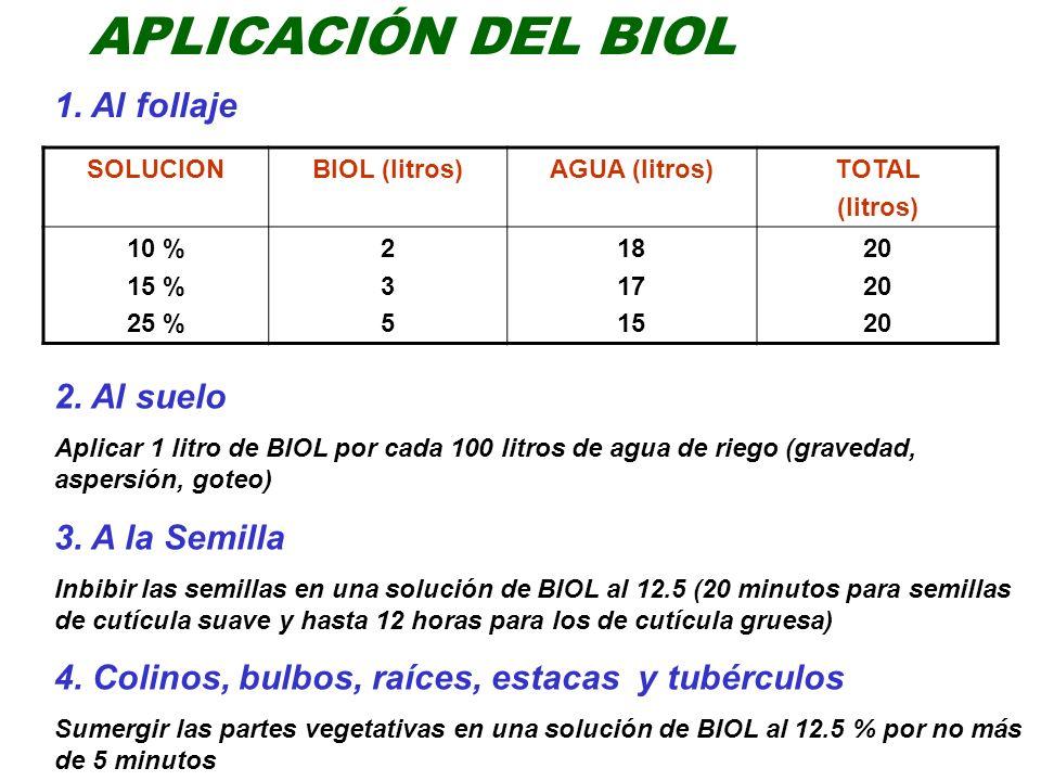 APLICACIÓN DEL BIOL 1. Al follaje SOLUCIONBIOL (litros)AGUA (litros)TOTAL (litros) 10 % 15 % 25 % 235235 18 17 15 20 2. Al suelo Aplicar 1 litro de BI
