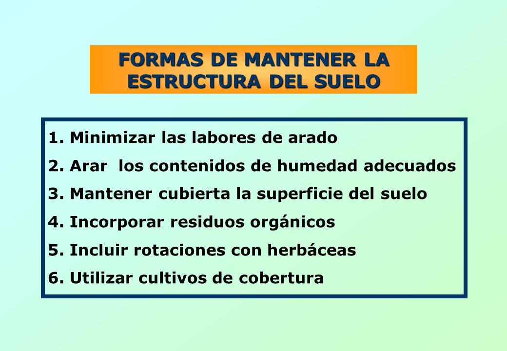 FORMAS DE MANTENER LA ESTRUCTURA DEL SUELO 1. Minimizar las labores de arado 2. Arar los contenidos de humedad adecuados 3. Mantener cubierta la super