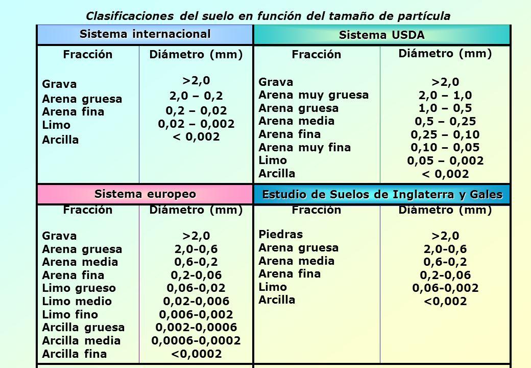 Fracción Grava Arena gruesa Arena fina Limo Arcilla Diámetro (mm) >2,0 2,0 – 0,2 0,2 – 0,02 0,02 – 0,002 < 0,002 Fracción Grava Arena muy gruesa Arena