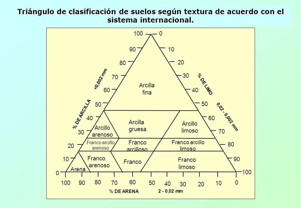 0100 % DE ARENA 10 20 30 40 50 60 70 80 90 % DE LIMO % DE ARCILLA <0,002 mm Arcilla fina Arcillo limoso Franco arcillo limoso Franco limoso Franco arc