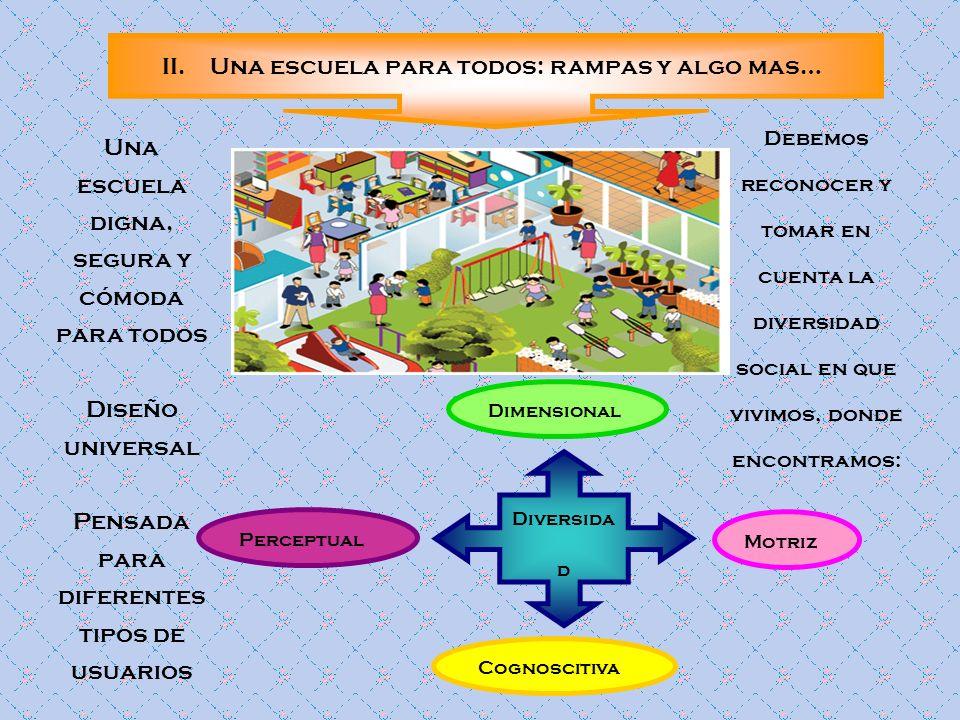 II.Una escuela para todos: rampas y algo mas… Una escuela digna, segura y cómoda para todos Diseño universal Pensada para diferentes tipos de usuarios
