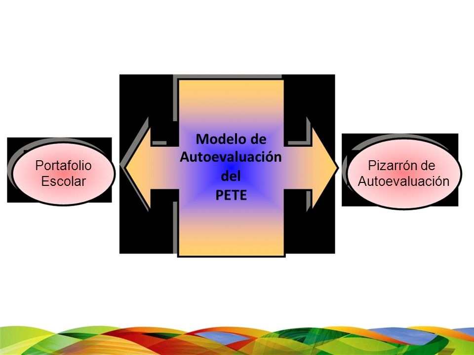 Modelo de Portafolio Escolar Autoevaluación del PETE Pizarrón de Autoevaluación
