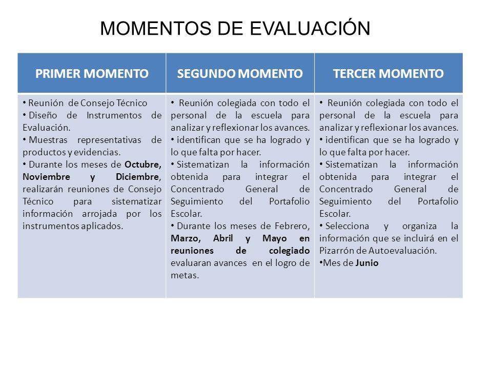 PRIMER MOMENTOSEGUNDO MOMENTOTERCER MOMENTO Reunión de Consejo Técnico Diseño de Instrumentos de Evaluación. Muestras representativas de productos y e