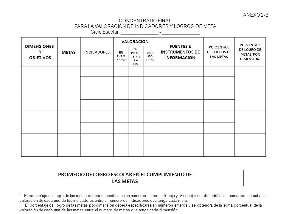 ANEXO 2-B CONCENTRADO FINAL PARA LA VALORACIÓN DE INDICADORES Y LOGROS DE META Ciclo Escolar: ______________ - ______________ PROMEDIO DE LOGRO ESCOLA