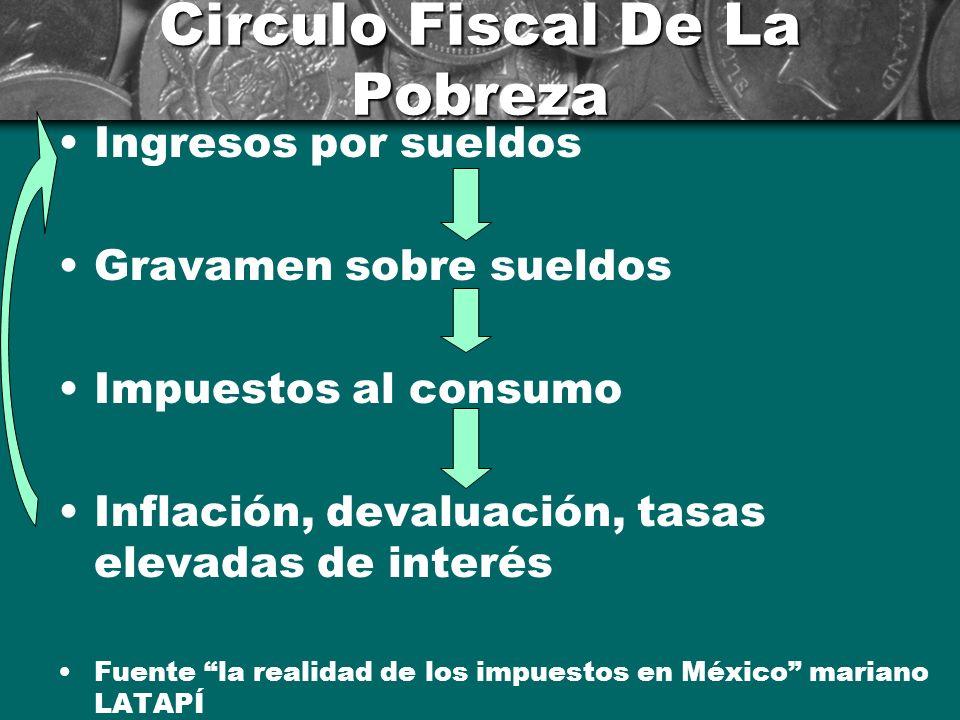 Circulo Fiscal De La Riqueza No gravar utilidades de las empresas Exención en ganancias financieras Exención en tenencias de bienes Exención en herenc