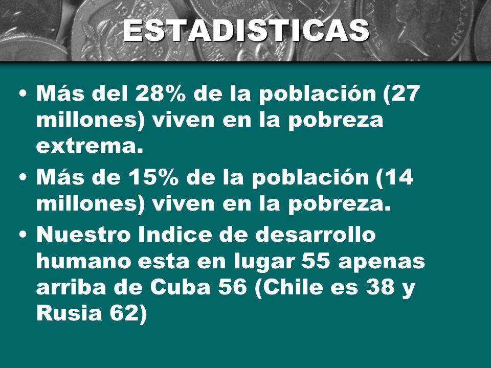Circulo Fiscal De La Pobreza Ingresos por sueldos Gravamen sobre sueldos Impuestos al consumo Inflación, devaluación, tasas elevadas de interés Fuente